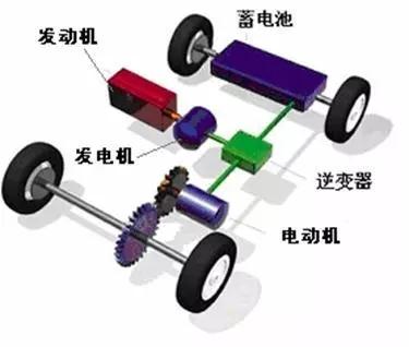 相关资讯 一文看懂混合动力汽车  混合动力汽车的结构和工作原理 串联